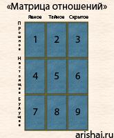 Расклад для Таро Матрица отношений (первый вариант)