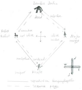 Пираты-ниндзя-роботы-зомби: схема отношений
